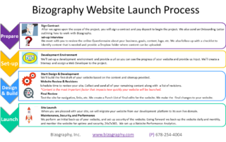 Bizography Launch Process